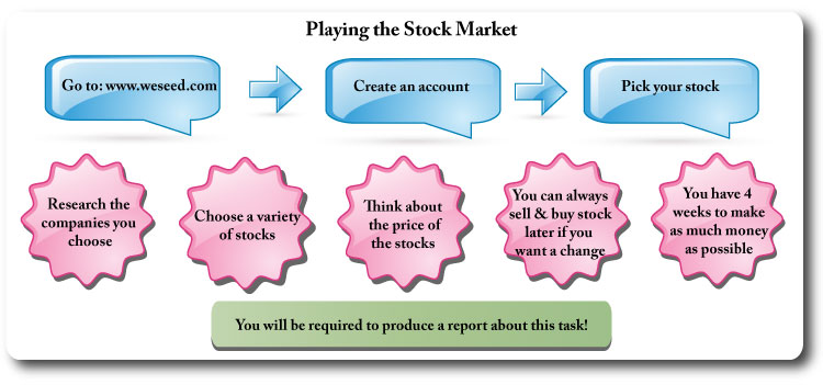 IGCSE Economics stock market game