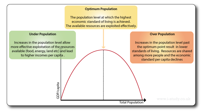 over and underpopulation diagram