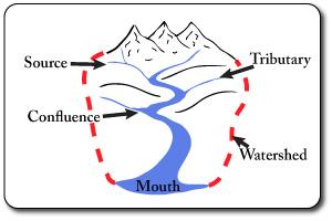 River basin diagram