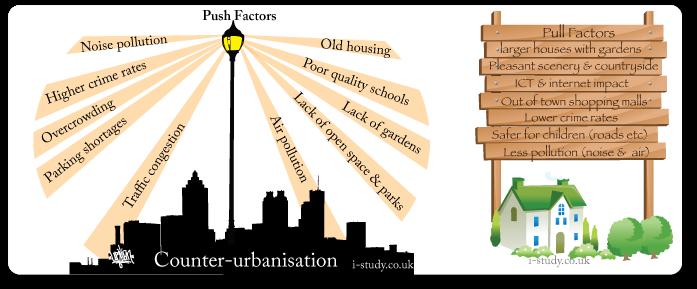 counter_urbanisation_diagram