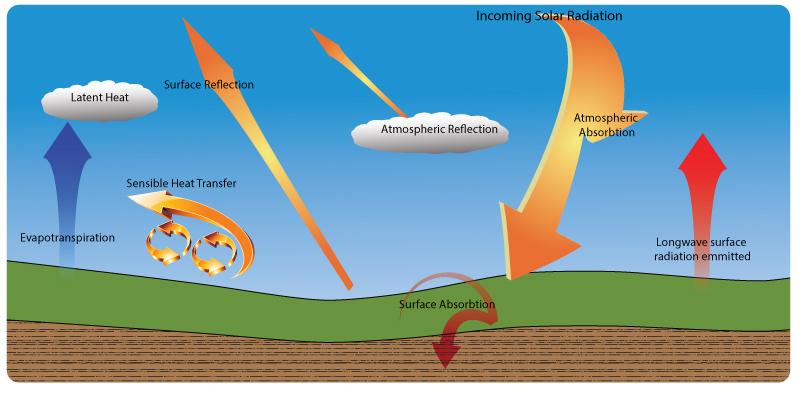 Atmospheric energy balance