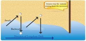 Longshore Drift Process