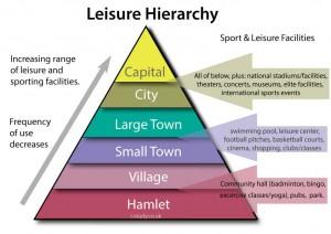 Leisure Hierarchy