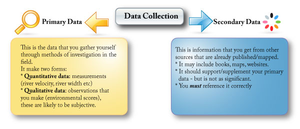 primary & secondary data