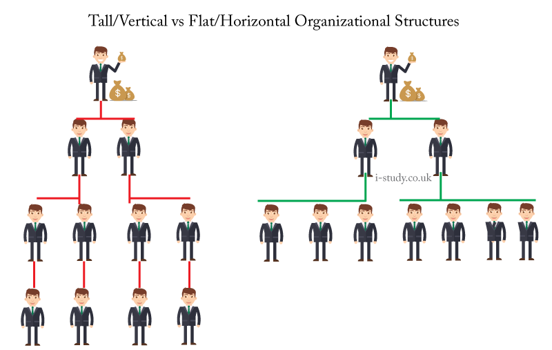 case study of a flat organization Organization or delayering) structure with few or no a flat is an levels organization (also organization of that known as horizontal has an organizational middle management between staff and executives.