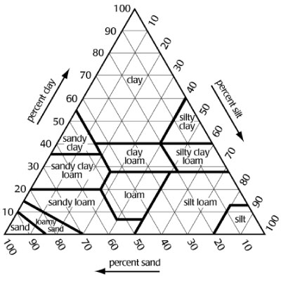 soil_identification_triangle