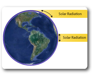 solar radiation received at earth surface