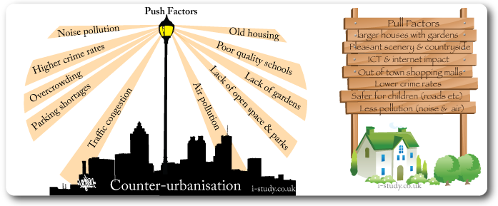Counter urbanisation push and pull factors